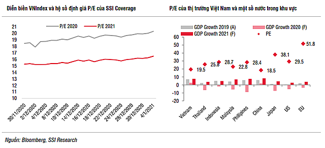 SSI Research: Sự tích cực của dòng vốn ETF vẫn là yếu tố hỗ trợ cho TTCK tháng 1 - Ảnh 1.