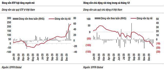 SSI Research: Sự tích cực của dòng vốn ETF vẫn là yếu tố hỗ trợ cho TTCK tháng 1 - Ảnh 2.
