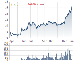 CKG tăng gấp đôi từ tháng 3/2020, Xây dựng Kiên Giang chào bán 30 triệu cổ phiếu tăng vốn điều lệ - Ảnh 1.