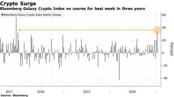 Gần chạm mốc 42.000 USD, Bitcoin giúp thị trường tiền số thăng hoa nhất kể từ 2017 - Ảnh 1.