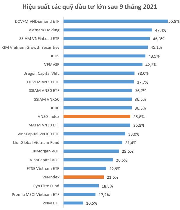 Nhiều quỹ lớn có hiệu suất âm trong quý 3/2021, SSIAM VNFinLead ETF giảm sâu bởi cổ phiếu ngân hàng - Ảnh 2.