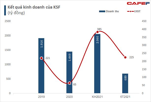 Cổ phiếu KSF chuẩn bị chào sàn HNX với giá tham chiếu 36.000 đồng/cổ phiếu, vốn hóa xấp xỉ nửa tỷ USD - Ảnh 1.
