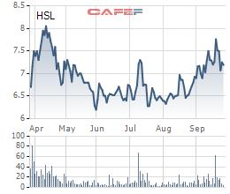 Muốn đầu tư thêm vào mảng dược liệu, HSL dự kiến chào bán 15 triệu cổ phiếu riêng lẻ huy động vốn - Ảnh 1.