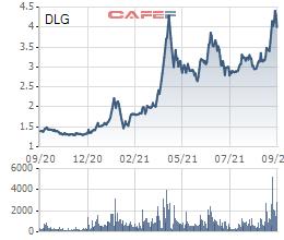 Cổ phiếu tăng mạnh dù kinh doanh thua lỗ, Đức Long Gia Lai (DLG) sắp thoái vốn tại 2 công ty con - Ảnh 1.