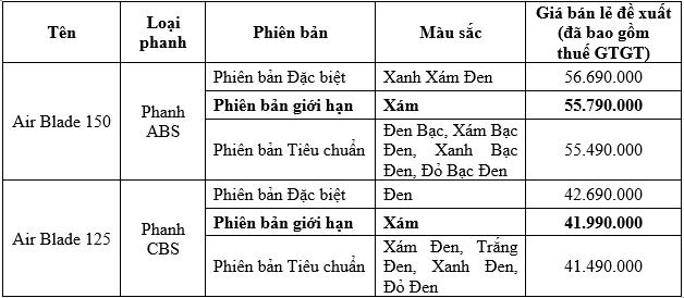 Honda Air Blade có thêm màu mới tại Việt Nam - Ảnh 3.