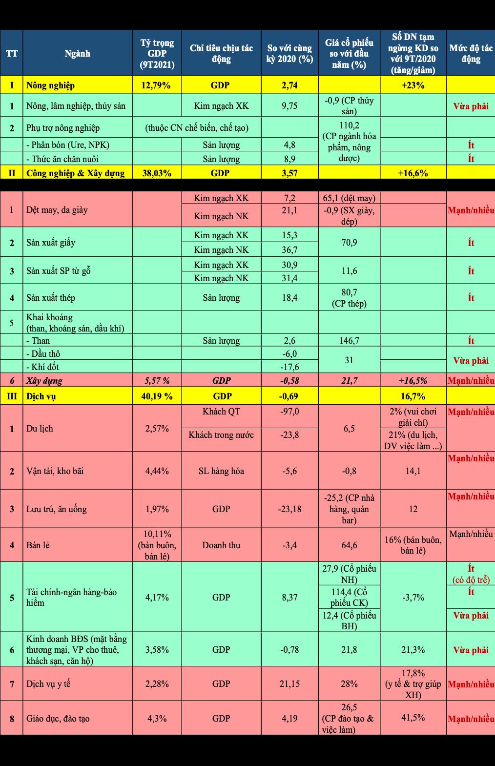 Cập nhật đánh giá tác động của dịch Covid-19 đối với các ngành kinh tế Việt Nam và khuyến nghị - Ảnh 1.