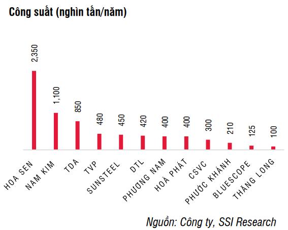 Tôn Đông Á: Lợi nhuận 2021 dự kiến đạt kỷ lục với mức tăng bằng lần, chuẩn bị IPO và niêm yết trên sàn HoSE trong tháng 1/2022 - Ảnh 2.