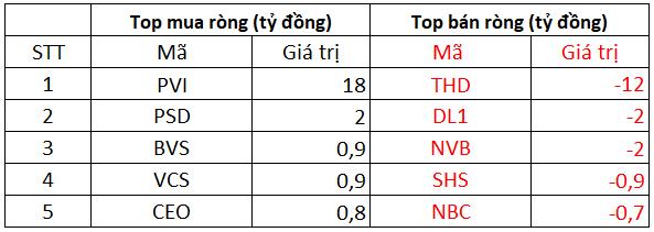 Phiên 11/10: Khối ngoại tiếp mạch bán ròng trên toàn thị trường, tâm điểm bán ròng 2.150 tỷ đồng cổ phiếu MML - Ảnh 2.