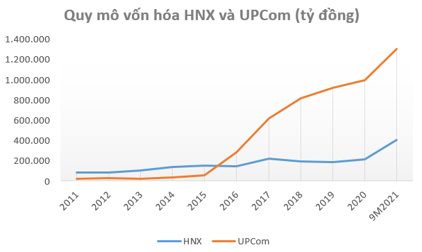 56 doanh nghiệp vốn hóa tỷ đô trên sàn chứng khoán chỉ còn duy nhất 1 đại diện đến từ HNX - Ảnh 2.