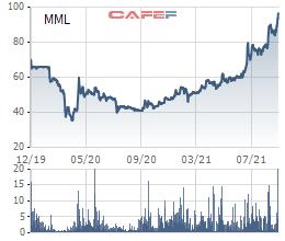 KKR đã bán xong hơn 23 triệu cổ phiếu Masan MEATLife, lỗ 38 triệu USD với khoản đầu tư kéo dài 4 năm rưỡi? - Ảnh 2.