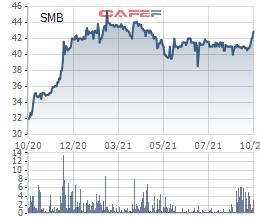 Bia Sài Gòn - Miền Trung (SMB) chuẩn bị tạm ứng cổ tức đợt 1/2021 bằng tiền mặt với tỷ lệ 25% - Ảnh 2.
