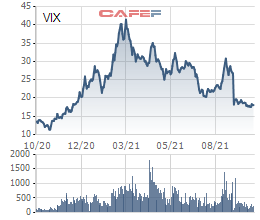 Chứng khoán VIX phát hành thành công 200 tỷ đồng trái phiếu riêng lẻ lãi suất 8%/năm cho một tổ chức trong nước - Ảnh 3.