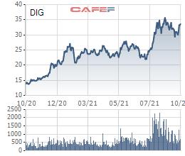 DIC Corp (DIG) phát hành thành công 1.000 tỷ đồng trái phiếu đợt 2, tiếp tục rót vốn cho Khu đô thị du lịch Long Tân - Ảnh 2.