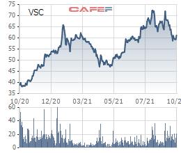 Vận tải SAFI đăng ký bán hơn 1 triệu cổ phần tại Viconship (VSC), dự kiến thu về 67 tỷ đồng - Ảnh 1.
