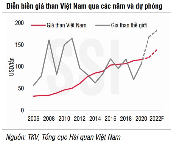 SSI Research: Doanh nghiệp ngành than Việt Nam vẫn chưa thể hưởng lợi từ cơn bão giá thế giới - Ảnh 3.