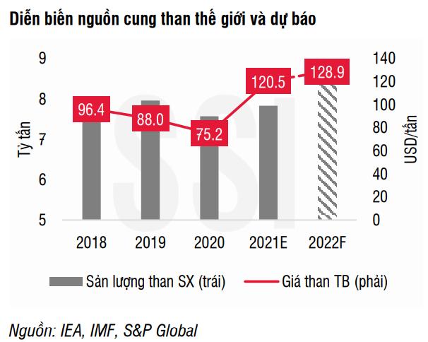 SSI Research: Doanh nghiệp ngành than Việt Nam vẫn chưa thể hưởng lợi từ cơn bão giá thế giới - Ảnh 1.