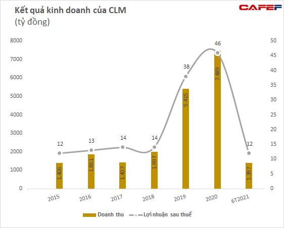Sau chuỗi tăng sốc 112% trong hơn 1 tuần giao dịch, một cổ phiếu ngành than ghi nhận phiên thứ 2 liên tiếp giảm sàn - Ảnh 3.