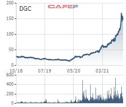 Vinachem có kế hoạch thoái vốn Hóa chất Đức Giang (DGC) ngay trong năm 2021, ước tính thu về hơn 2.400 tỷ đồng - Ảnh 1.