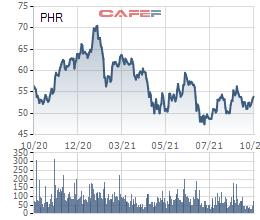 Công ty mẹ Cao su Phước Hòa (PHR) báo lãi quý 3/2021 giảm 54% so với cùng kỳ, lợi nhuận 9 tháng chỉ đạt 16% kế hoạch năm - Ảnh 2.
