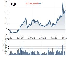 Nhựa Pha Lê (PLP) triển khai phương án chào bán cổ phiếu tăng vốn điều lệ lên gấp rưỡi - Ảnh 2.