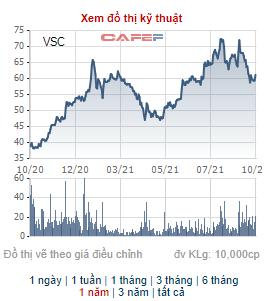 Thị giá trên 60.000 đồng, Viconship (VSC) chào bán 55 triệu cổ phiếu giá 10.000 đồng cho cổ đông hiện hữu - Ảnh 1.