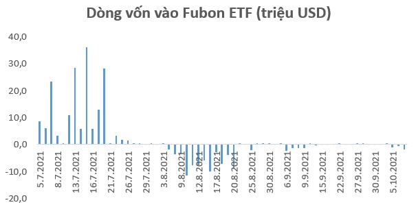Fubon FTSE Vietnam ETF bán ròng hơn 2.100 tỷ đồng cổ phiếu Việt Nam từ tháng 8 tới nay - Ảnh 1.