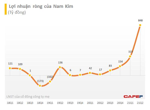 Chủ tịch Nam Kim Group (NKG): Thị trường quốc tế là miếng bánh lớn với nhiều phân khúc để doanh nghiệp tôn mạ Việt Nam hướng đến - Ảnh 2.
