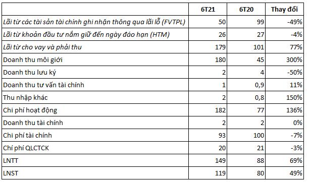 Chứng khoán KB Việt Nam (KBSV) chuẩn bị chào bán gần 139 triệu cổ phiếu, vốn điều lệ dự kiến vượt mức 3.000 tỷ đồng - Ảnh 1.