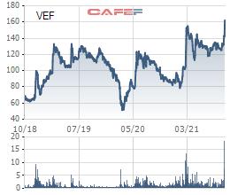 Cổ phiếu của chủ sở hữu Triển lãm Giảng Võ (VEF) lập đỉnh lịch sử, tăng hơn 40% từ đầu tháng 10 - Ảnh 1.