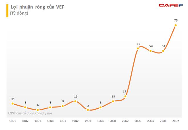 Cổ phiếu của chủ sở hữu Triển lãm Giảng Võ (VEF) lập đỉnh lịch sử, tăng hơn 40% từ đầu tháng 10 - Ảnh 2.