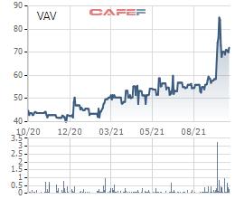 Doanh nghiệp nước sách Viwaco (VAV) chốt danh sách cổ đông trả cổ tức năm 2020 với tỷ lệ 100% bằng cổ phiếu - Ảnh 1.