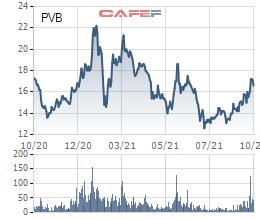 PV Coating (PVB) chốt quyền chia cổ tức bằng tiền mặt tỷ lệ 10% - Ảnh 2.