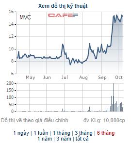 MVC tăng mạnh, lãnh đạo VLXD Bình Dương tiếp tục mang hơn 13 triệu cổ phiếu ra bán - Ảnh 1.