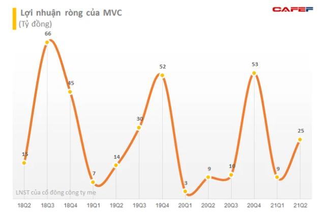 MVC tăng mạnh, lãnh đạo VLXD Bình Dương tiếp tục mang hơn 13 triệu cổ phiếu ra bán - Ảnh 2.