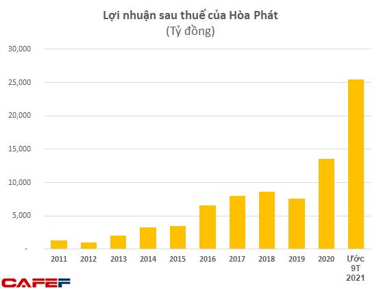 Câu lạc bộ lợi nhuận tỷ đô ít ỏi của Việt Nam: Hoà Phát là cái tên mới nhất gia nhập - Ảnh 1.