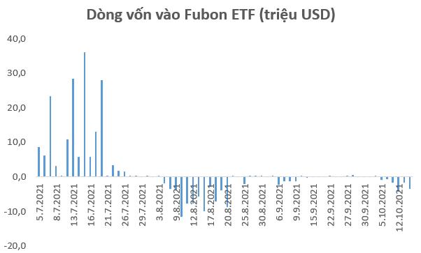 Fubon ETF tiếp tục bị rút gần 4 triệu USD trong phiên 14/10 - Ảnh 1.