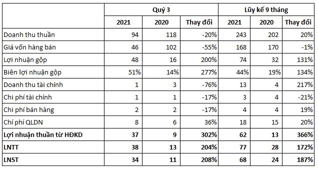 Giá bán tăng cao, Cao su Bà Rịa (BRR) báo lãi quý 3/2021 tăng gấp 3 lần cùng kỳ bất chấp sản lượng tiêu thụ sụt giảm - Ảnh 1.