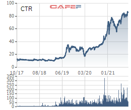 Viettel Construction (CTR) ước lãi 9 tháng tăng trưởng 44%, cổ phiếu lập đỉnh mới - Ảnh 2.