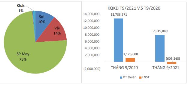 Dệt may Thành Công (TCM) báo lỗ tháng thứ 2 liên tiếp, 9 tháng hoàn thành chưa tới 40% mục tiêu lợi nhuận cả năm 2021 - Ảnh 1.