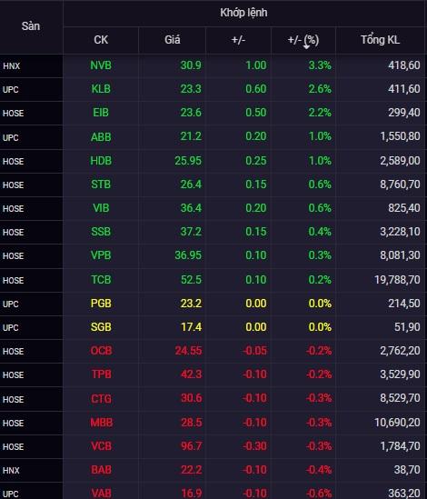 Cổ phiếu ngân hàng NVB tiếp tục tăng mạnh, SHB giảm sâu - Ảnh 1.