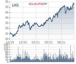 Cổ phiếu liên tục phá đỉnh, lãnh đạo Long Hậu (LHG) đăng ký bán hơn 2,5 triệu cổ phiếu LHG lấy tiền đầu tư đất - Ảnh 1.