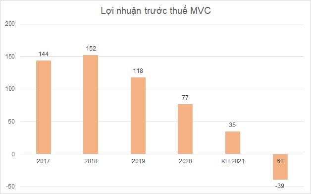 'Sóng' đổi chủ tại cổ phiếu MVC? - Ảnh 3.