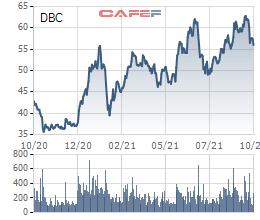 Lãi quý 3 giảm 64% xuống mức thấp nhất 8 quý, quãng thời gian bùng nổ lợi nhuận của Dabaco đã đi qua? - Ảnh 2.