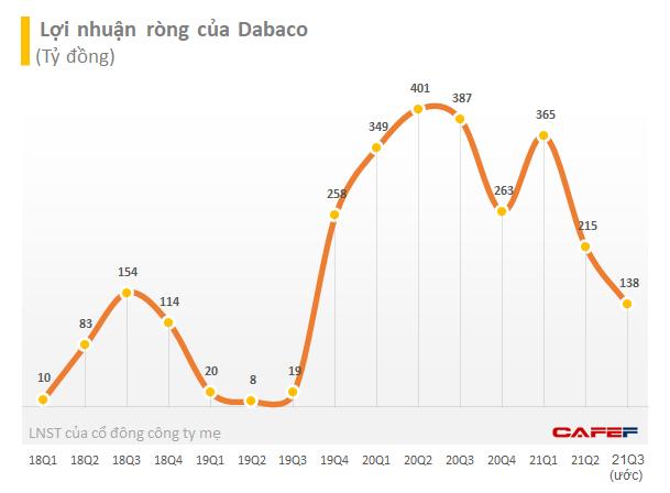 Lãi quý 3 giảm 64% xuống mức thấp nhất 8 quý, quãng thời gian bùng nổ lợi nhuận của Dabaco đã đi qua? - Ảnh 1.