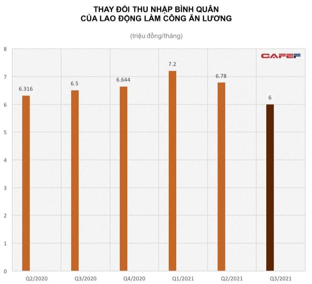 GDP quý 3 giảm sâu ảnh hưởng ra sao đến lương bình quân lao động? - Ảnh 2.