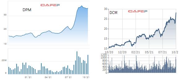 Tăng mạnh từ đầu năm, cổ phiếu phân bón vẫn còn cơ hội đầu tư khi kết quả kinh doanh bứt phá - Ảnh 4.