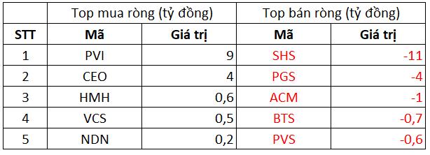 Phiên 4/10: Khối ngoại tiếp tục bán ròng 360 tỷ đồng trên toàn thị trường, tập trung bán Bluechips CTG, HPG - Ảnh 2.