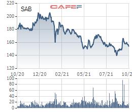 CEO Thaibev: Chắc chắn sẽ IPO mảng bia, song hiện tại thị trường tài chính đang đối mặt với cuộc khủng hoảng kéo theo China Evergrande - Ảnh 1.