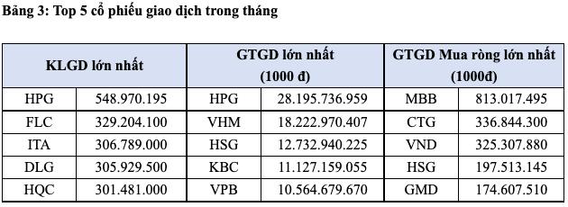 Có 39 doanh nghiệp vốn hóa trên 1 tỷ USD giao dịch trên sàn HoSE, riêng VIC, VHM, VCB và HPG đã vượt mốc 10 tỷ USD - Ảnh 3.