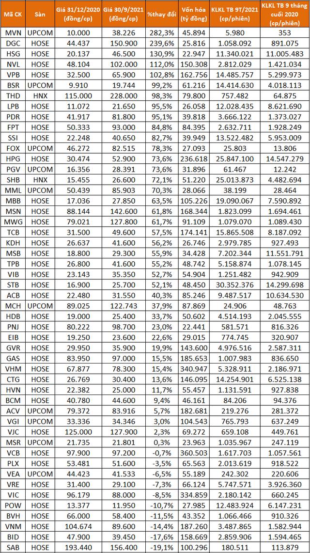 Điểm mặt các cổ phiếu tăng bằng lần sau 9 tháng, có mã lên gấp 43 lần - Ảnh 1.